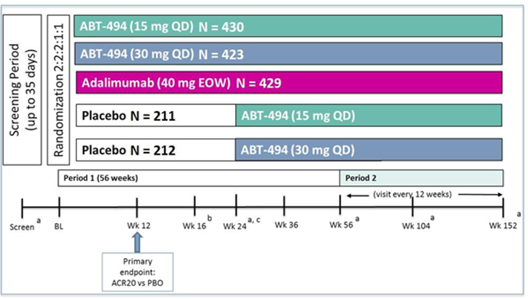 The screening period for SELECT-PsA1 was up to 35 days. Eligible participants were randomized after the screening phase in a 2:2:2:1:1 ratio to 1 of 5 treatment groups: upadacitinib 15 mg orally once daily, upadacitinib 30 mg orally once daily, adalimumab 40 mg subcutaneous every other week, and placebo followed by either upadacitinib 15 mg daily or upadacitinib 30 mg daily at week 24. When the final patient completed the last visit of period 1 (week 56), the study drug assignments were unblinded and treatment was continued in an open-label manner until the end of period 2.
