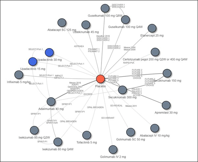 Network diagram of the indirect treatment comparison for comparison of upadacitinib versus bDMARDs and tsDMARDs. The majority of the treatments were connected with placebo (or adalimumab) by only 1 trial; some connections were able to make use of data from multiple trials. These include the ADEPT, Genovese 2007, Mease 2018, SPIRIT-P1, OPAL-Broaden, and SELECT-PsA 1 trials all included both adalimumab and placebo. SPIRIT-H2H was a head-to-head trial for ixekizumab Q4W against adalimumab. EXCEED was a head-to-head trial for secukinumab 300 mg against adalimumab. Adalimumab can therefore be considered as another anchor comparator arm that connects upadacitinib, secukinumab 300 mg, ixekizumab, and tofacitinib. The Deodhar 2018, DISCOVER-1 and DISCOVER-2 trials studied guselkumab Q8W and placebo. The DISCOVER-1 and DISCOVER-2 trials studied guselkumab Q4W and placebo. The PALACE 1 to 3 and ACTIVE trials studied apremilast and placebo. The Mease 2000 and 2004 trials studied etanercept and placebo. The IMPACT and IMPACT 2 trials studied infliximab and placebo. The PSUMMIT 1 and PSUMMIT 2 trials studied ustekinumab and placebo. The FUTURE 2 to 5 and CHOICE trials studied secukinumab and placebo.