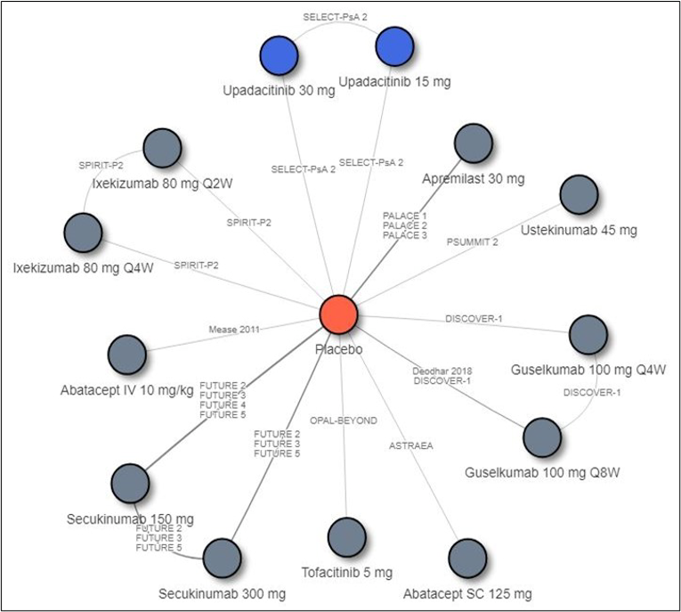 Network diagram of the indirect treatment comparison for comparison of upadacitinib versus bDMARDs and tsDMARDs. The majority of the treatments connecting the placebo with only 1 trial. In the biologic-experienced ACR network, there are 4 trials (FUTURE 2, 3, 4, and 5) connecting secukinumab 150 mg versus placebo, 3 trials (FUTURE 2, 3, and 5) connecting secukinumab 300 mg versus placebo, 3 trials (PALACE 1, 2, and 3) connecting apremilast 30 mg versus placebo, and 2 trials (Deodhar 2018 and DISCOVER 1) connecting guselkumab Q8W versus placebo.