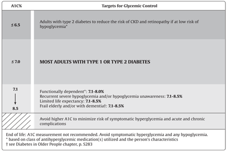 A figure showing various levels of hemoglobin A1C in diabetic patients and the associated health risks and conditions.