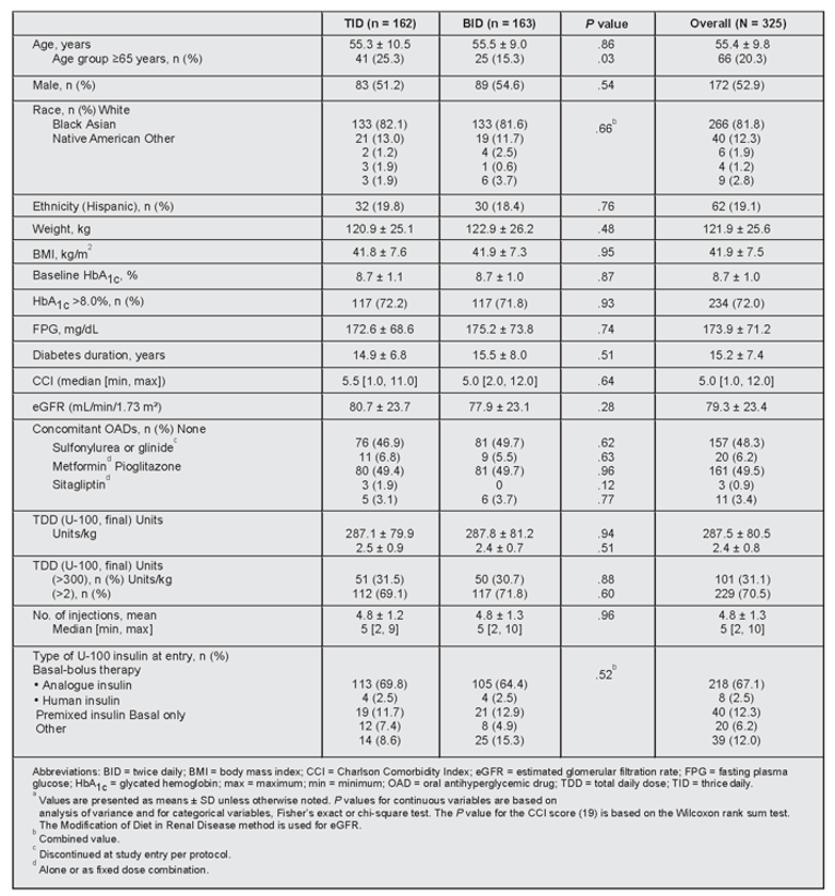 Figure of table presenting the baseline characteristics of the study participants.